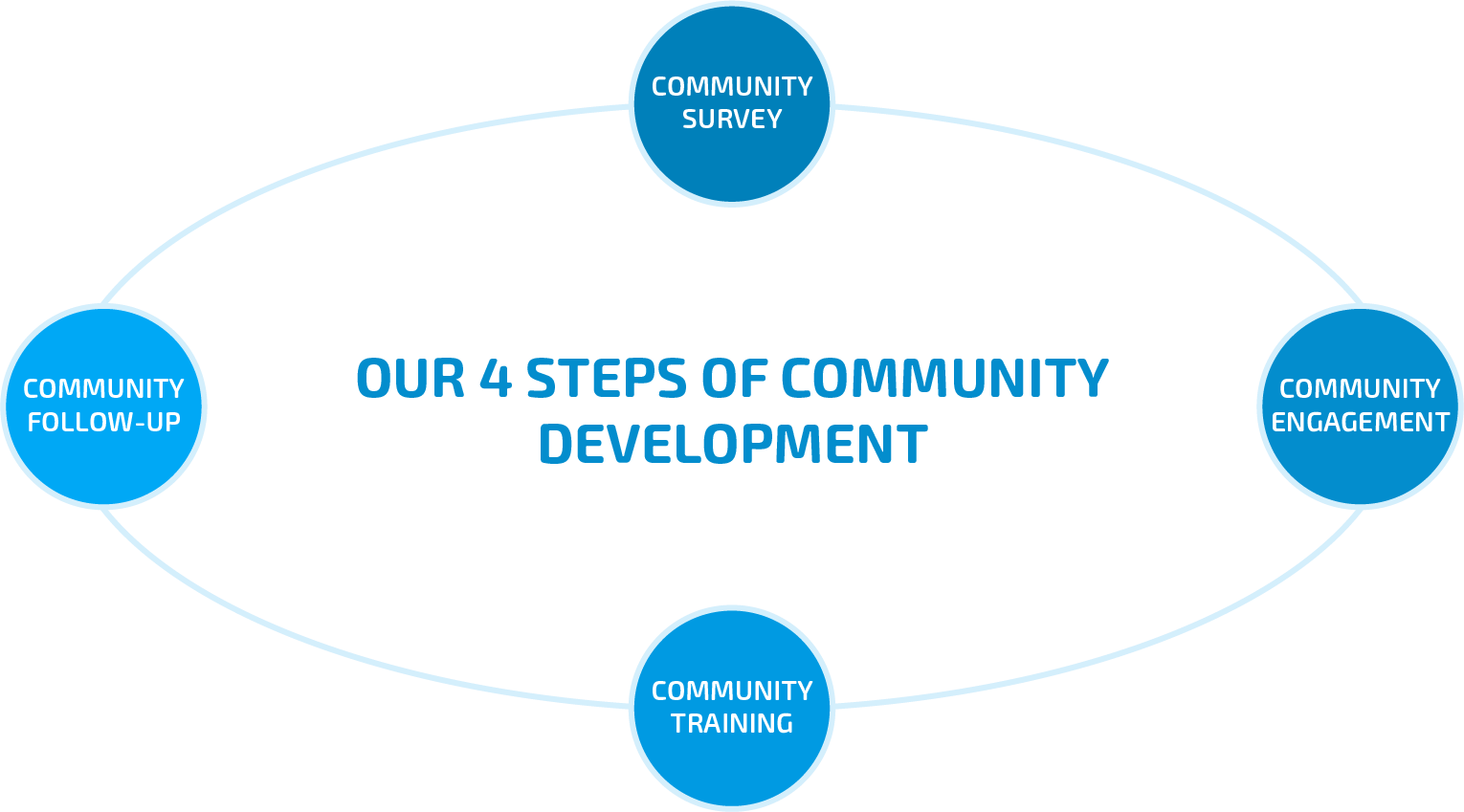 4-steps of community development